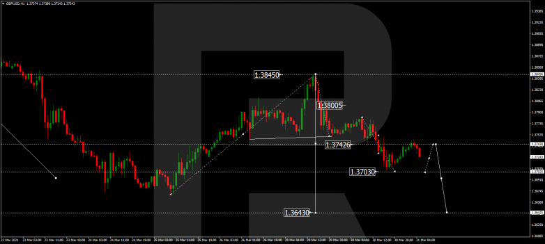 Forex Technical Analysis & Forecast 31.03.2021 GBPUSD