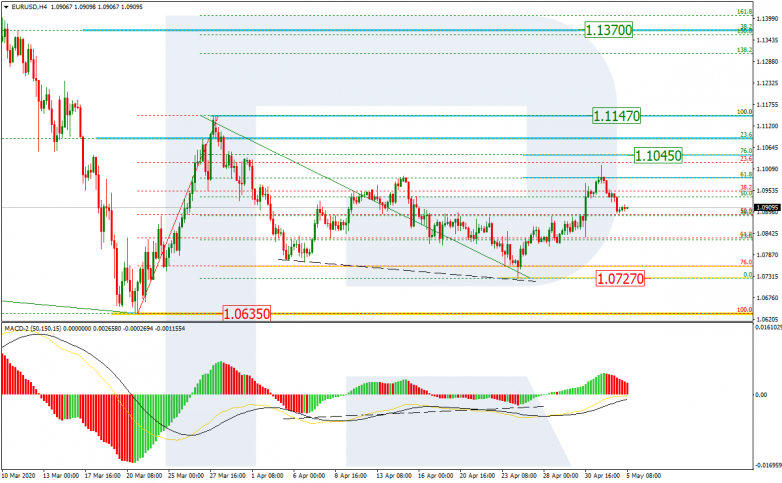 EURUSD_H4 The support is at the low of 1.0727