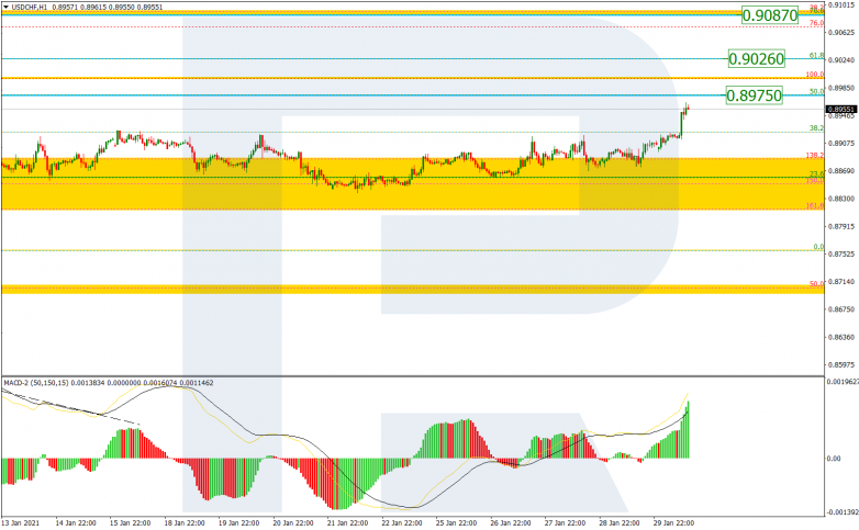 Fibonacci Retracements Analysis 01.02.2021 USDCHF_H1