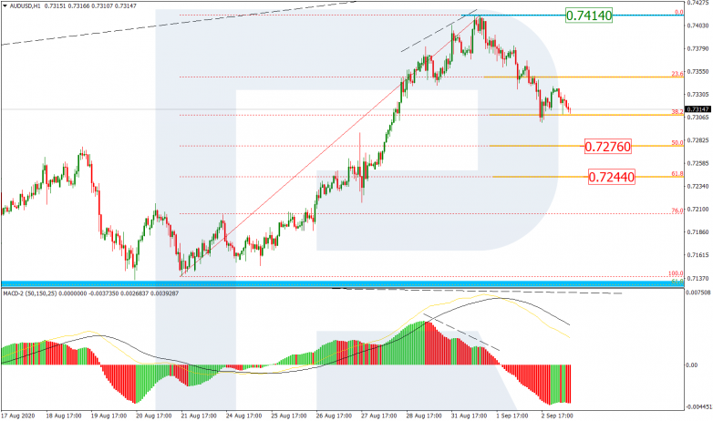 Fibonacci Retracements Analysis 03.09.2020 AUDUSD_H1