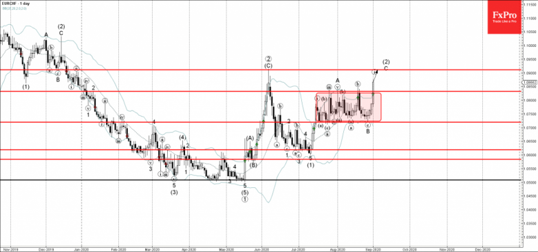 EURCHF Wave Analysis – 1 September, 2020