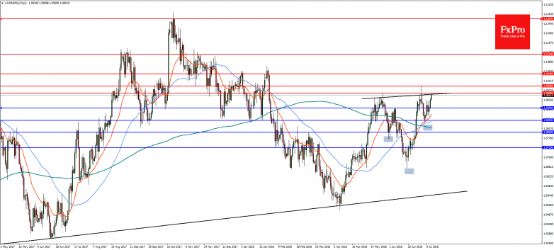 AUDNZD(£)Daily-13Jul