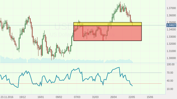USDCAD — A buying opportunity