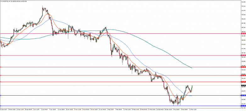CADJPY 4-Hour Chart