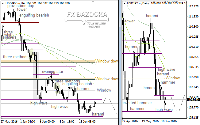 "USD/JPY: ""Window"" could force the bullish correction"