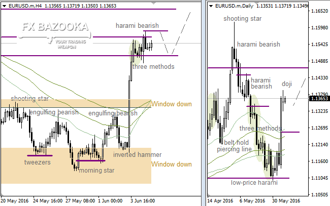 "EUR/USD: flat between ""Shooting Star"" and ""Harami"""
