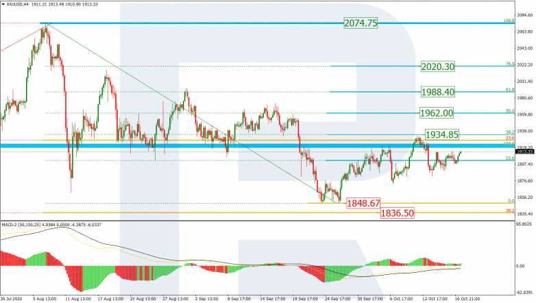 Fibonacci Retracements Analysis 19.10.2020 GOLD_H4