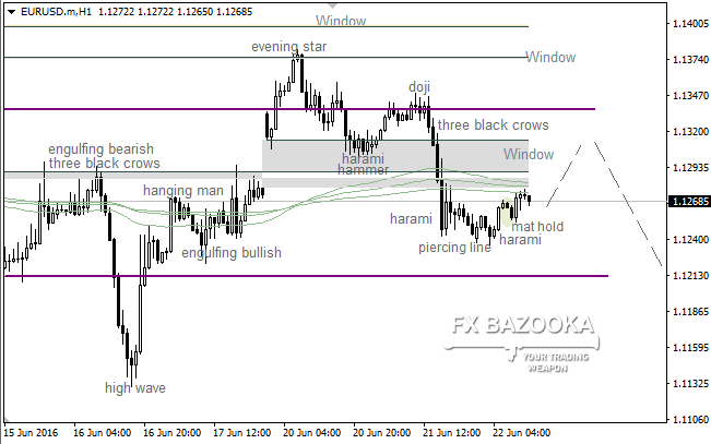 "EUR/USD: ""Window"" could be a reason for deeper upward correction"