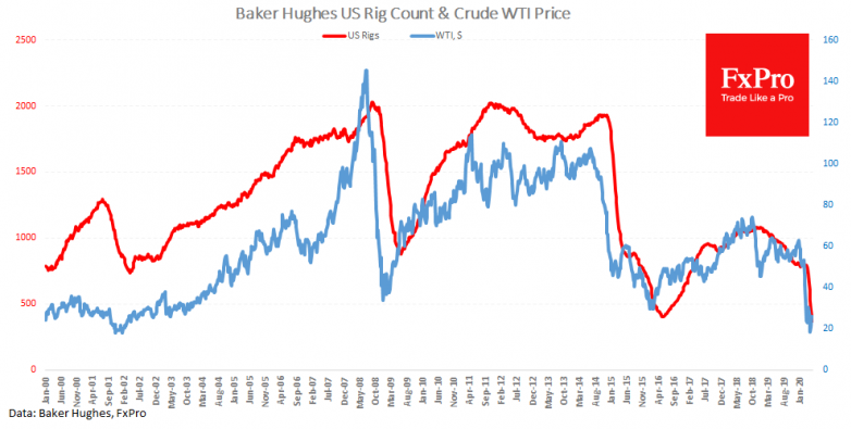 New lows for US oil rigs, will drilling activity rebound?