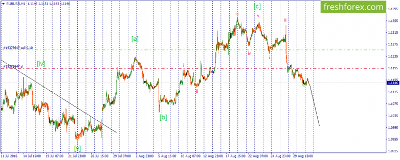 EUR\USD. Pair decreasing is going to continue.