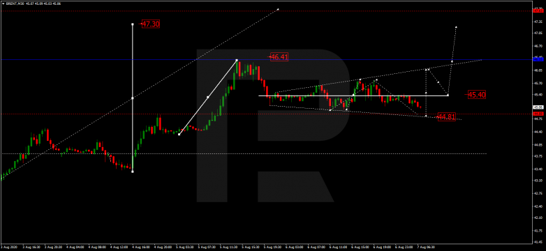 Forex Technical Analysis & Forecast 07.08.2020 BRENT