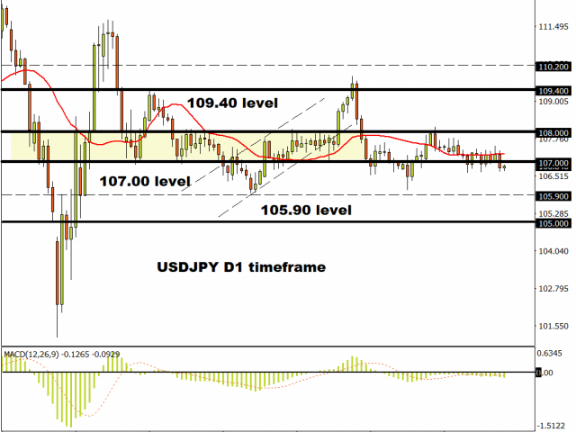 USDJPY breaks below 107.00