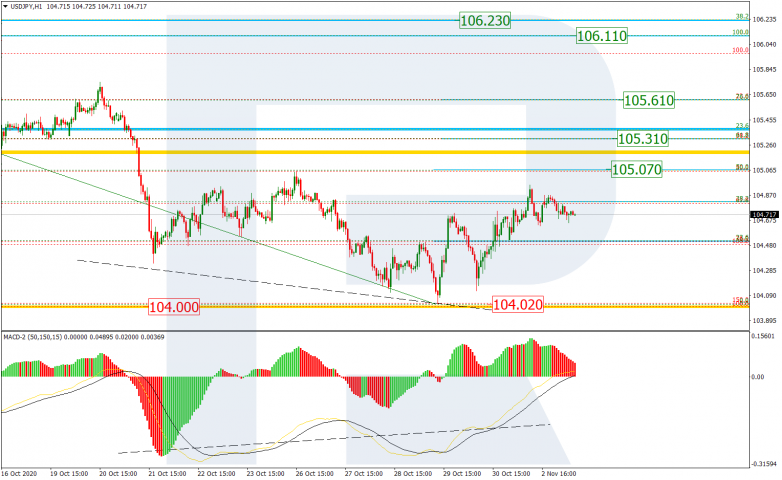 Fibonacci Retracements Analysis 03.11.2020 USDJPY_H1