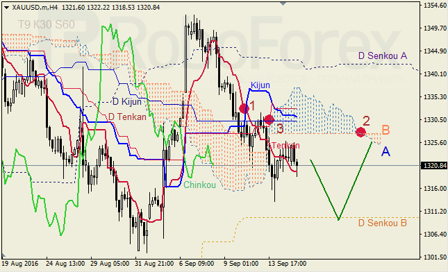 Analysis of Ichimoku Indicator for GBP/USD and GOLD on 15.09.2016