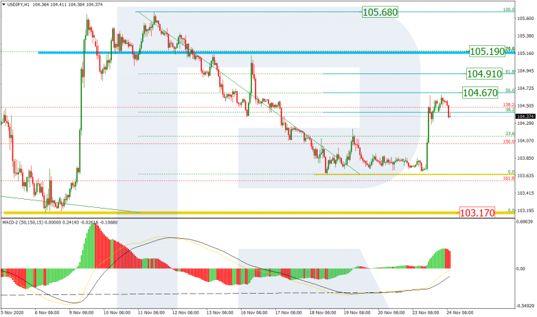 Fibonacci Retracements Analysis 24.11.2020  USDJPY_H1