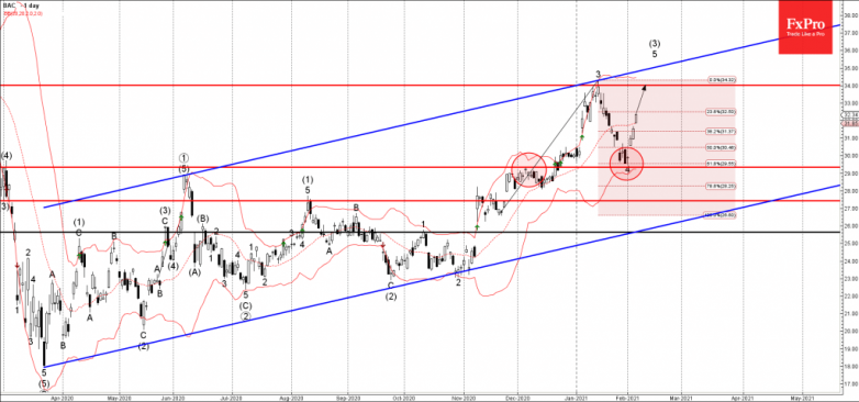 Bank of America Wave Analysis 4 February, 2021
