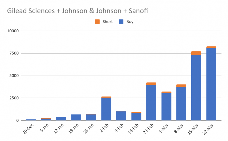 Johnson & Johnson gilead sanofi
