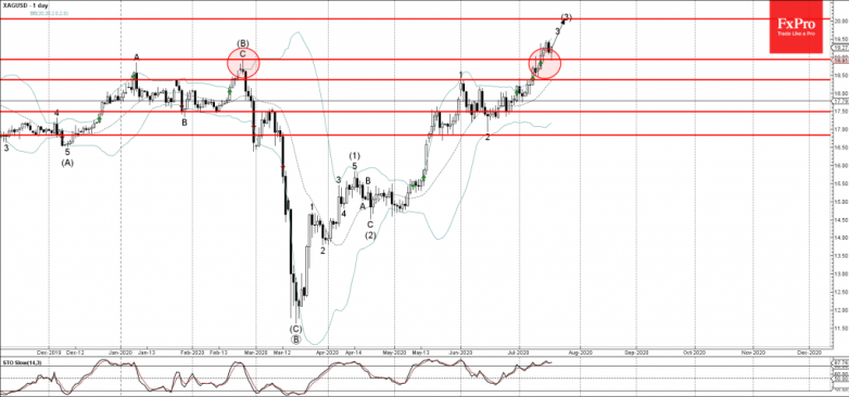 Silver Wave Analysis – 17 July, 2020