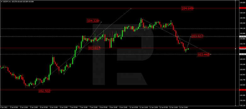 Forex Technical Analysis & Forecast 13.01.2021 USDJPY