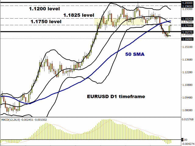 EUR anxiety building over relief package
