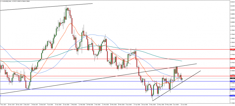AUDUSD(£)Daily-13Jun