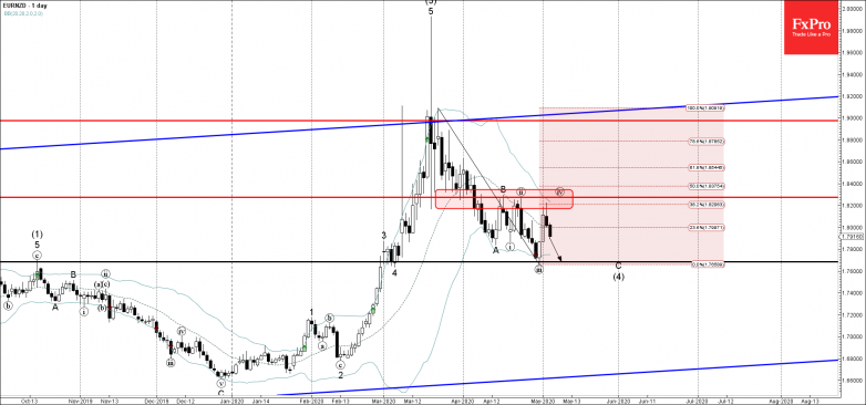EURNZD Wave Analysis – 5 May, 2019