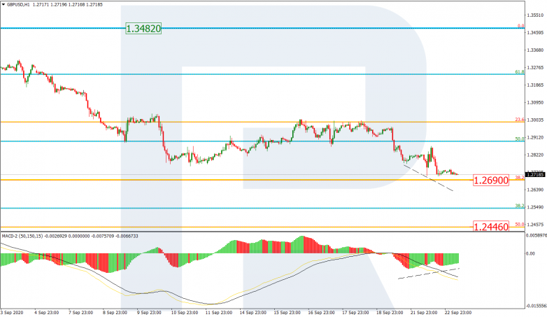 Fibonacci Retracements Analysis 23.09.2020 GBPUSD_H1