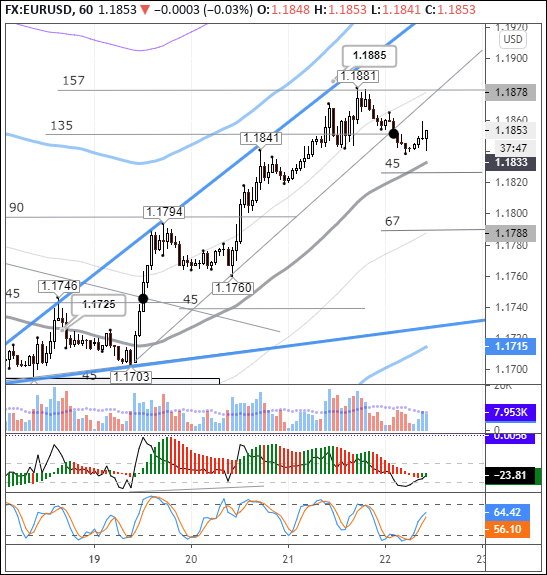 EURUSD: buyers stand on guard above the balance line