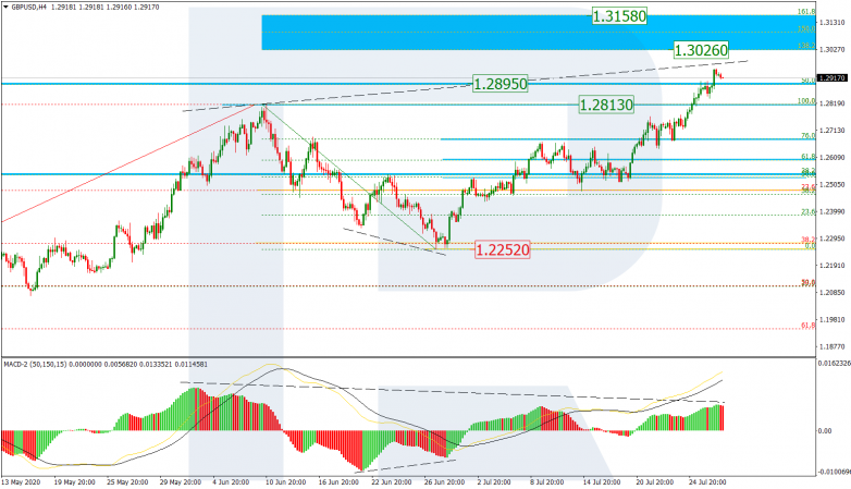 Fibonacci Retracements Analysis 29.07.2020 GBPUSD_H4