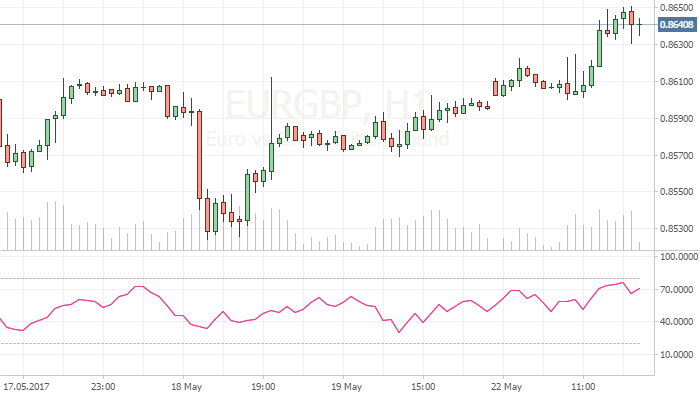 EUR/GBP continues to grow