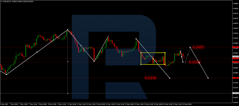 Forex Technical Analysis & Forecast 15.05.2020AUDUSD
