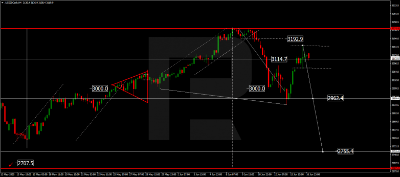 Forex Technical Analysis & Forecast 17.06.2020 S&P 500