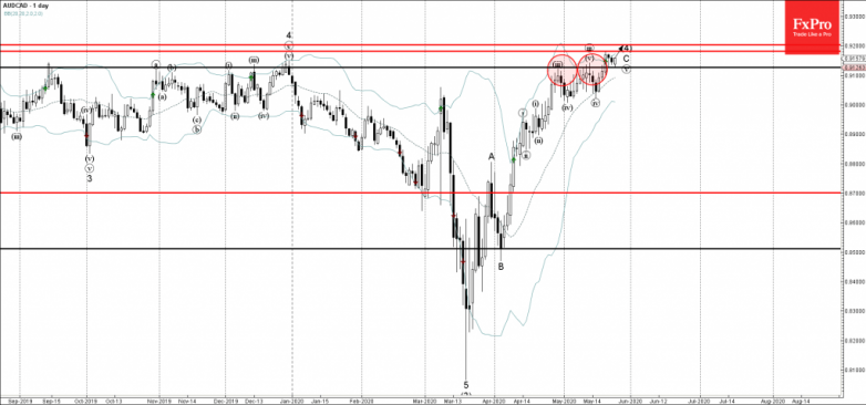AUDCAD Wave Analysis – 25 May, 2020
