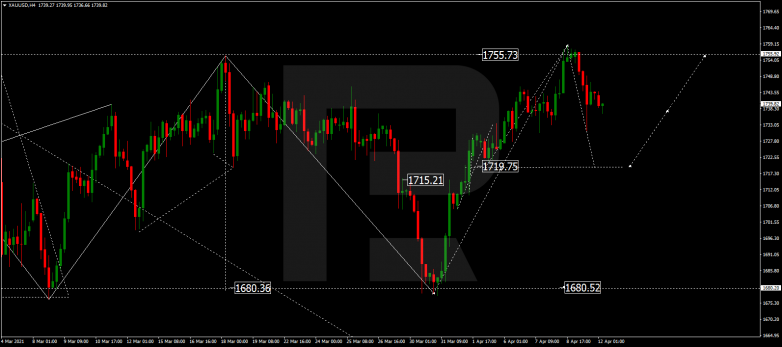 Forex Technical Analysis & Forecast 12.04.2021 GOLD