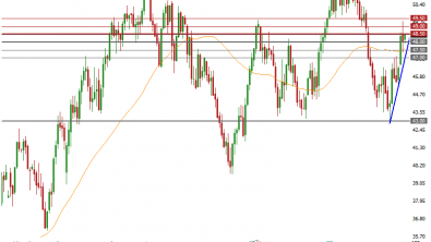 Can OPEC Meeting Help WTI Break Major Resistance ?
