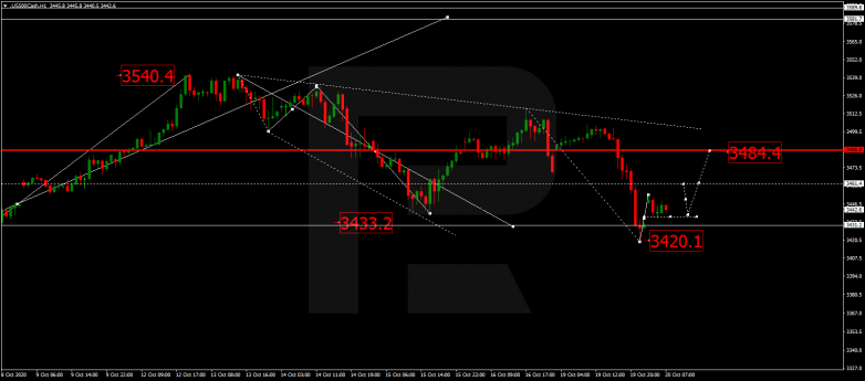 Forex Technical Analysis & Forecast 20.10.2020 S&P 500