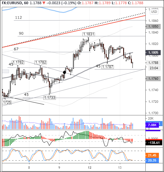 EURUSD: price hits 45-degree angle