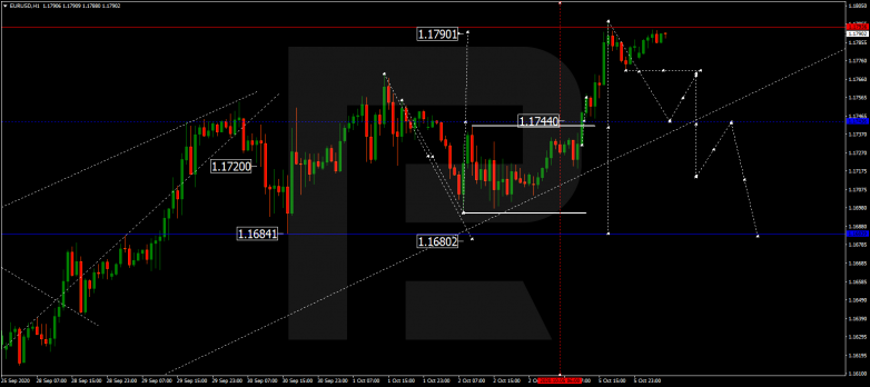 Forex Technical Analysis & Forecast 06.10.2020 EURUSD