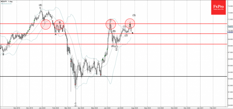 NZDJPY Wave Analysis – 24 July, 2020