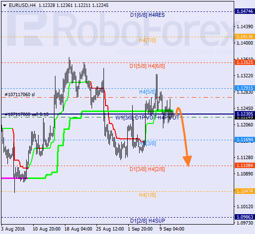 Analysis of Murray's level for EUR/USD on 13.09.2016