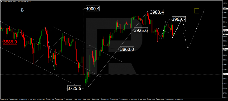 Forex Technical Analysis & Forecast 24.03.2021 S&P 500