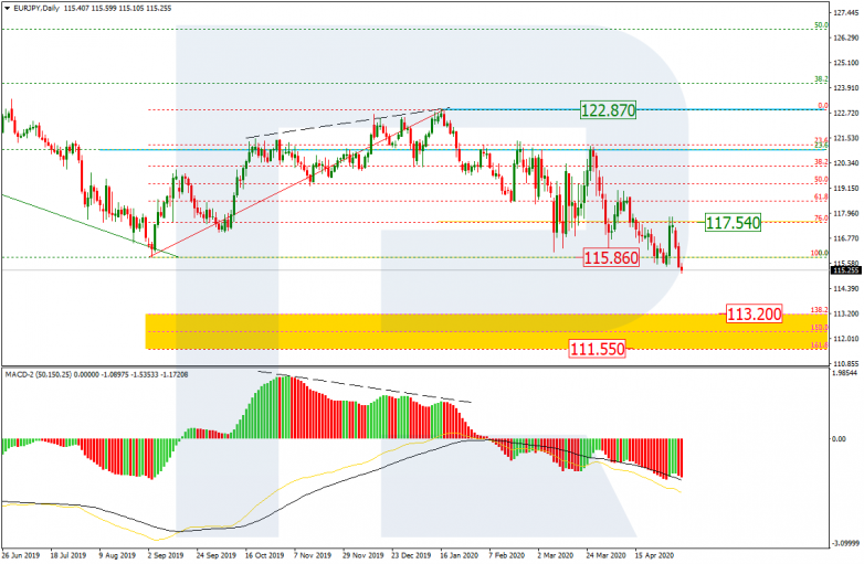 EURJPY_D1 after breaking the previous low at 115.86