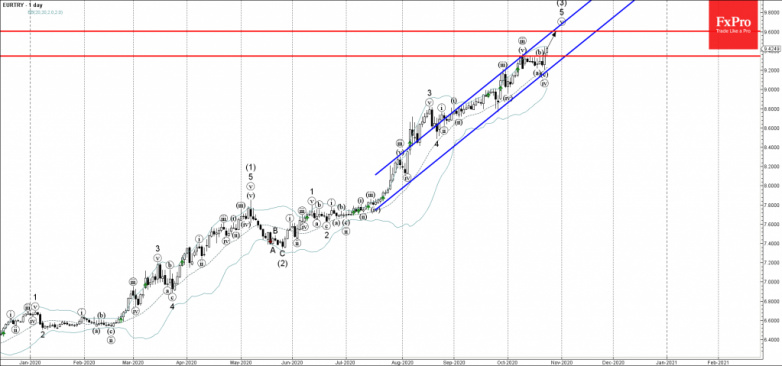 EURTRY Wave Analysis 23 October, 2020
