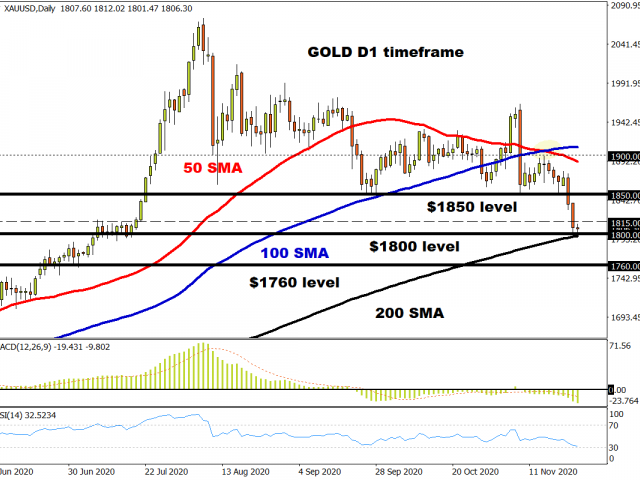 Gold crashes into $1800 support