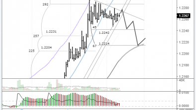 EURUSD: increased risk of a trend line breakout