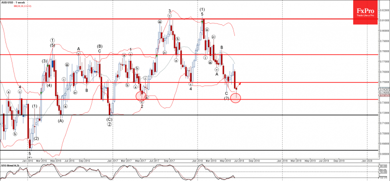 AUDUSD - Primary Analysis - Jun-22 1448 PM (1 week)