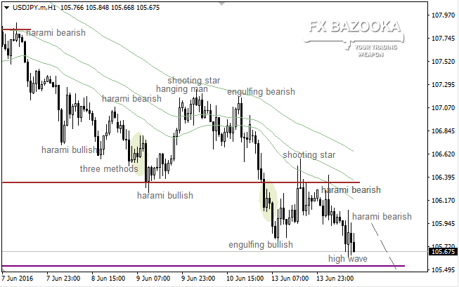 "USD/JPY: ""Harami"" urges bears to deliver a new low"