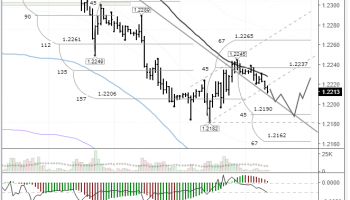 EURUSD: drop to the 45th degree likely