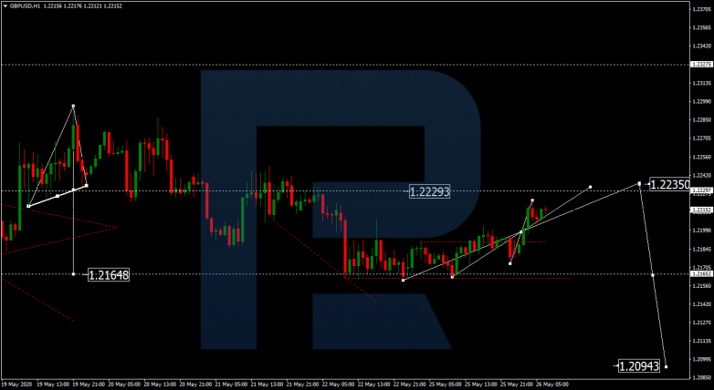 Forex Technical Analysis & Forecast 26.05.2020 GBPUSD