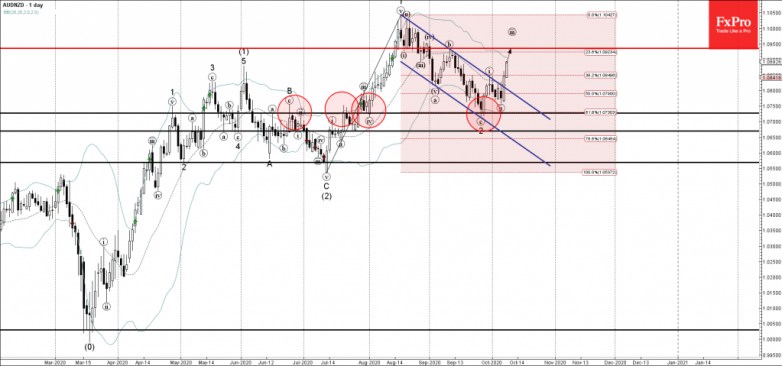AUDNZD Wave Analysis 7 October, 2020